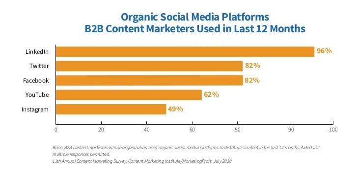 96% of B2B content marketers use LinkedIn for organic social marketing